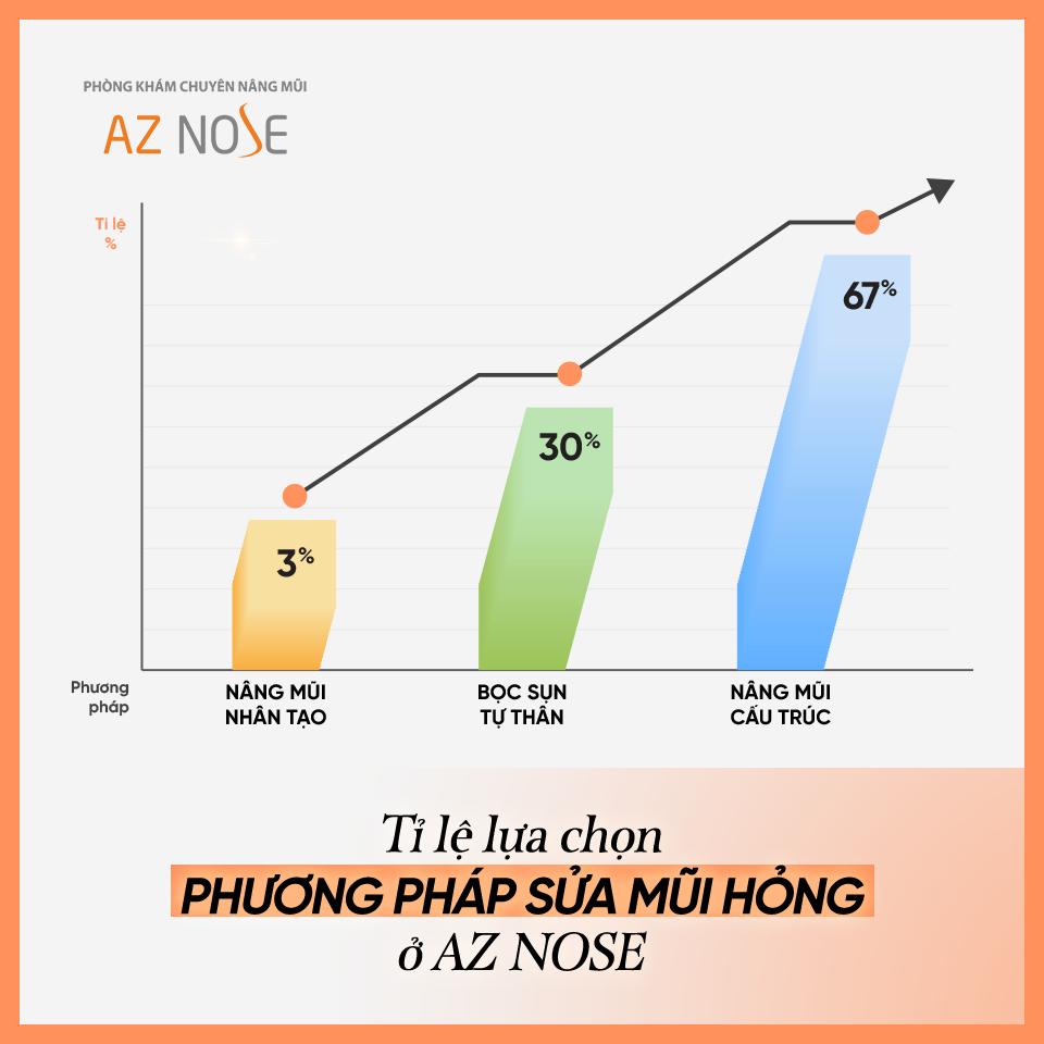 Tỷ lệ lựa chọn các phương pháp để sửa lại mũi hỏng tại Phòng khám chuyên sâu nâng mũi AZ NOSE.